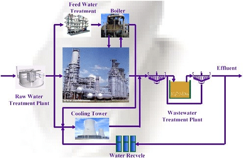 Integrated water management in the industry environment